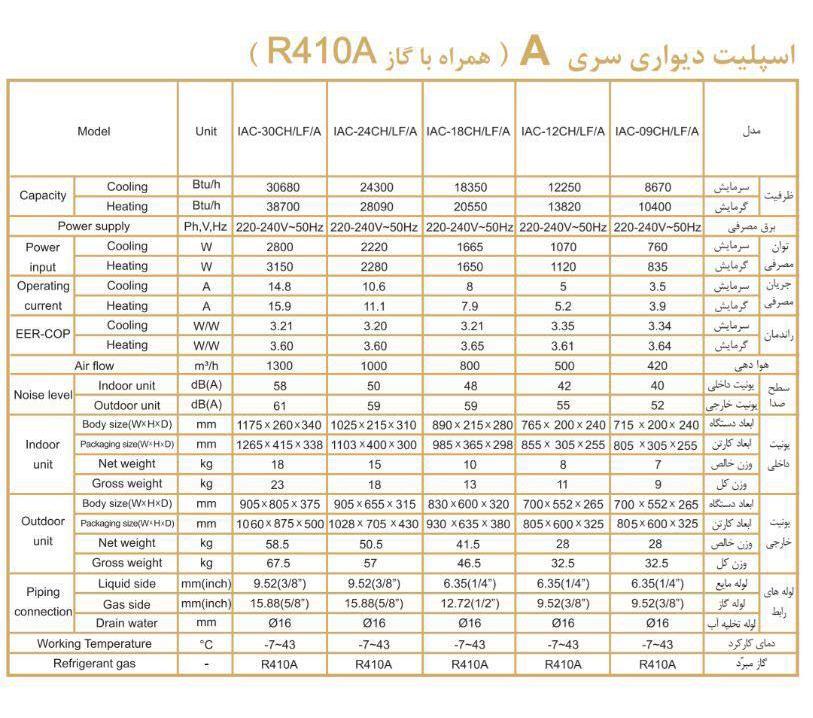 مشخصات کولرگازی ایران رادیاتور